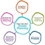 What Is Estate Planning? Six Good Reasons Everyone Should Have An Estate Plan In Avon